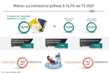 Photo of Maroc: La croissance prévue à 14,7% au T2-2021